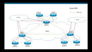 Route Leaking Between Vpn S In Viptela Cisco Sd Wan دیدئو Dideo